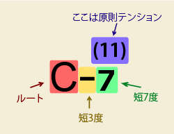 コードの例