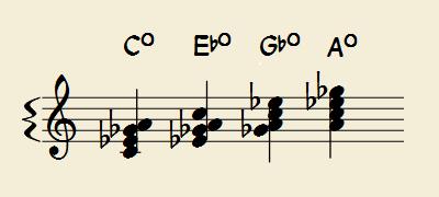 ディミニッシュコードの対称性