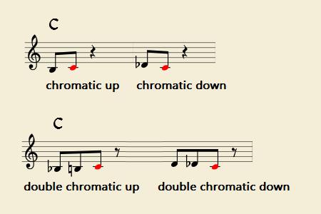 クロマティック・アップとダウン、ダブルクロマティック・アップとダウンのアプローチトーン