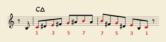 クロマティック・アップでコードトーンを表拍に置いた例