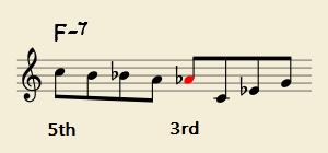 マイナーの5thから3rdでクロマティックの例